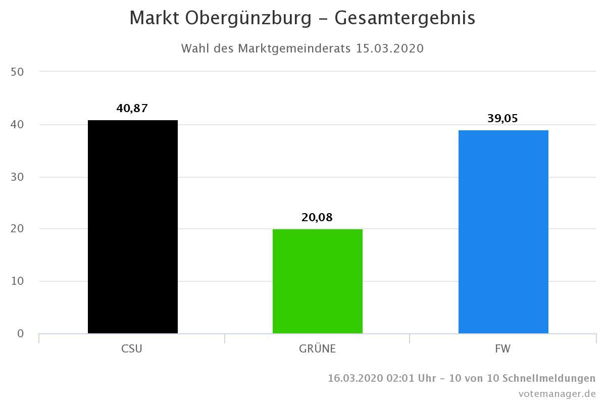 Ergebnis Marktrat Obergünzburg