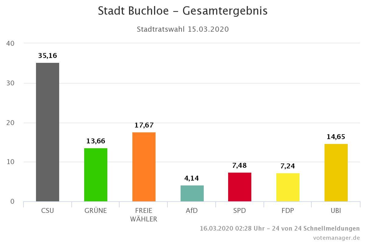 Ergebnis Stadtratswahl Buchloe