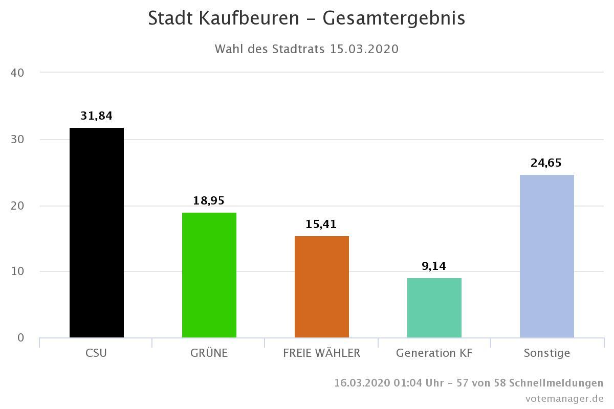 Ergebnis Stadtratswahl Kaufbeuren