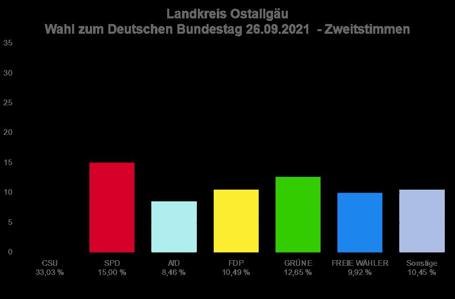 Das Ergebnis der Bundestagswahl im Ostallgäu